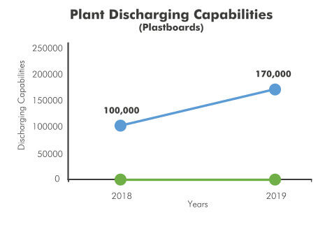 Loading and Discharging Capabilities Increase